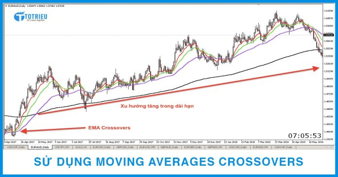 Sử dụng Moving Averages Crossovers - Giao điểm của các đường MA trong giao dịch Forex