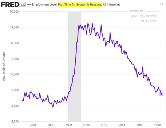 Tỷ lệ dân số phải kiếm việc làm thêm vì lý do kinh tế giảm