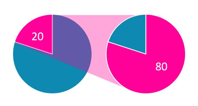 Tập trung vào 20% công việc có khả năng mang lại 80% kết quả giao dịch tốt
