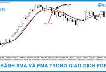 So sánh SMA và EMA trong giao dịch Forex