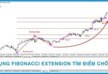 Sử dụng Fibonacci Extensions để tìm điểm chốt lời
