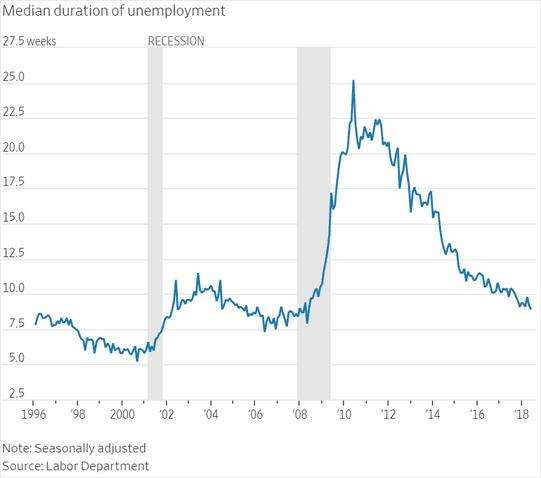 Thời gian thất nghiệp trung bình của công dân Hoa Kỳ