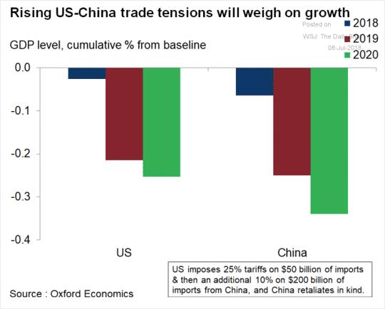 Rising US-China Trade