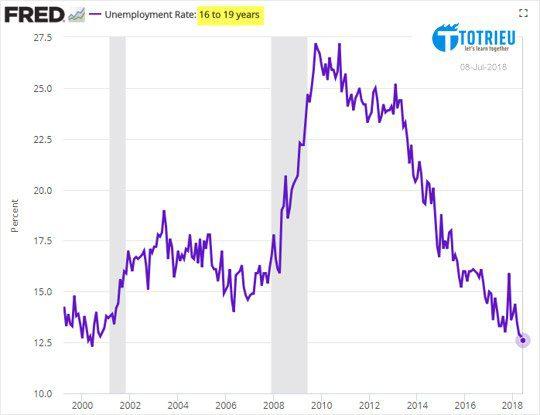 Tỷ lệ thất nghiệp của thanh thiếu niên Hoa Kỳ tháng 07-2018