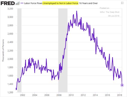 Số lượng lao động chán nản rời bỏ lực lượng lao động