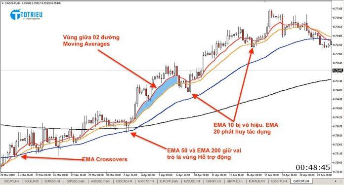Vùng giá giữa hai đường EMA