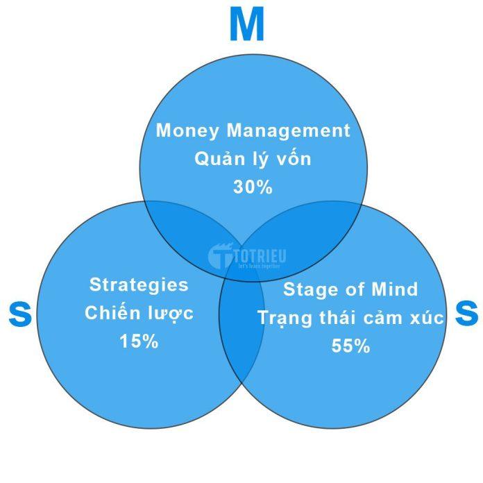 Các yếu tố quyết định thành công của một Trader