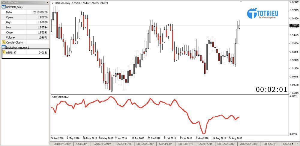 Biến động trung bình 1 ngày của GBP/NZD
