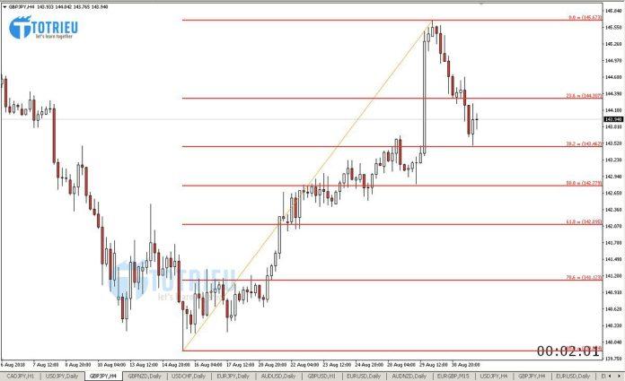 Phân tích GBP/JPY tuần 36 năm 2018 Chart H4 với Fibonacci Retracement