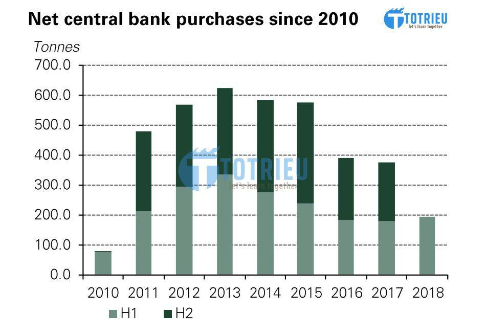 Tổng khối lượng vàng mà các Ngân hàng trung ương mua từ năm 2010