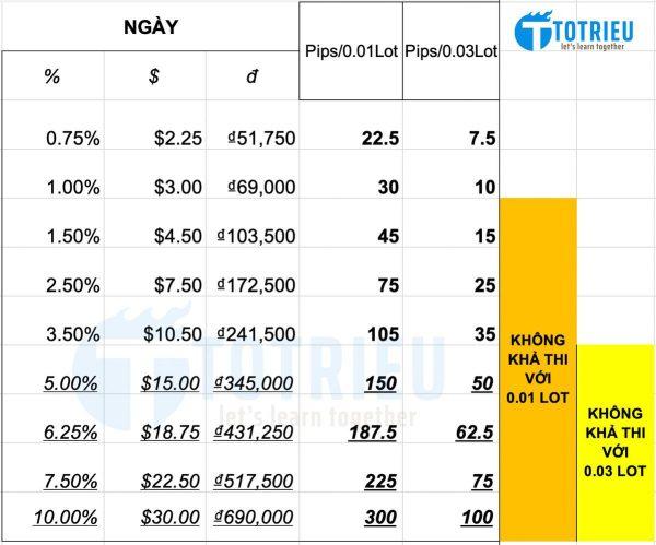 Kế hoạch lợi nhuận Forex theo ngày