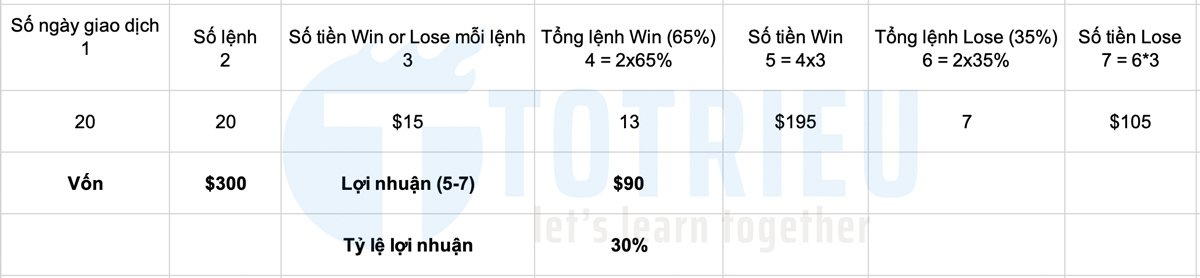 Lợi nhuận Forex Win Rate 65% mỗi ngày một lệnh, khối lượng 0.03