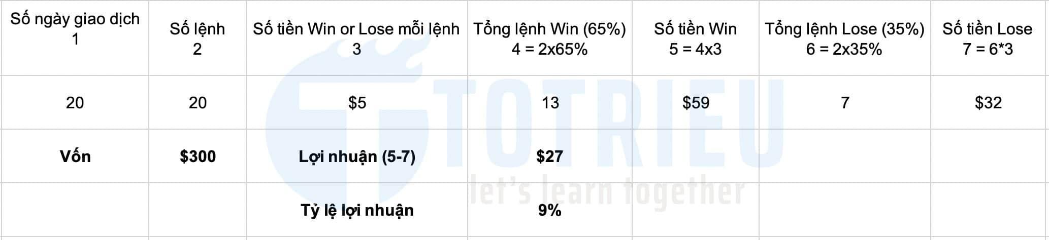 Lợi nhuận với Win Rate 65%