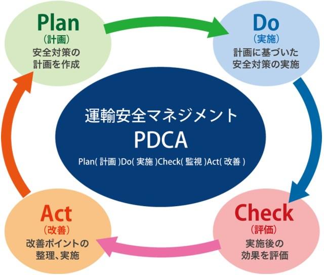 運輸安全マネジメントPDCA