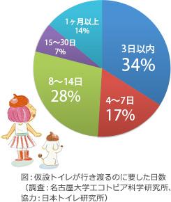 図:仮設トイレが行き渡るのに要した日数(調査:名古屋大学エコトピア科学研究所、協力:日本トイレ研究所)