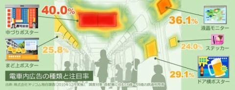 電車内広告の効果測定