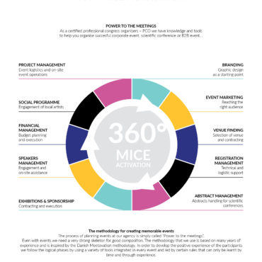 360 MICE_events