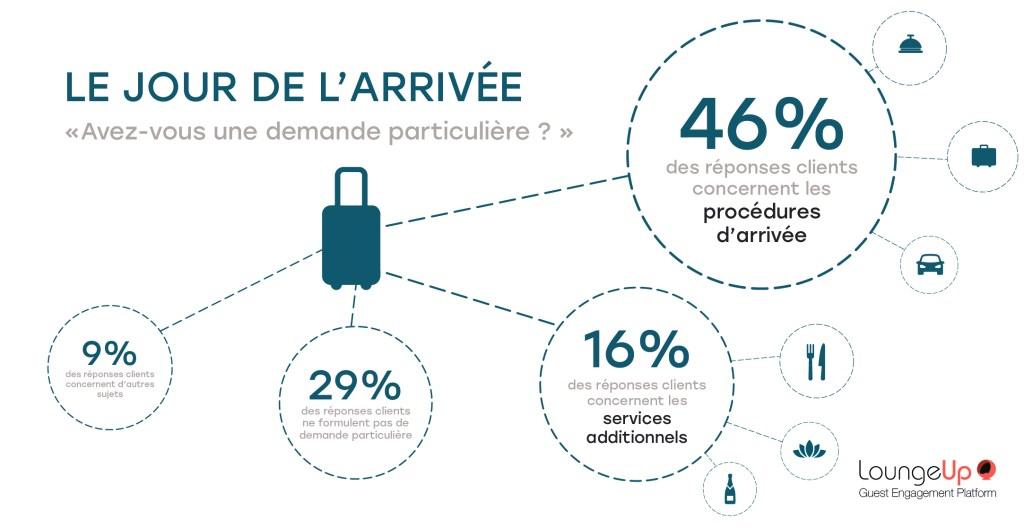 loungeup-_chiffres-sms-2019_le-jour-de-larrivee