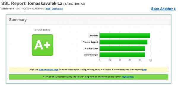 Hodnocení HTTPS certifikátu – A+