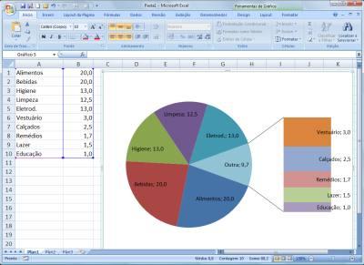 Gráfico secundário pode ser usado no Excel para destacar a participação no conjunto de itens de menor valor