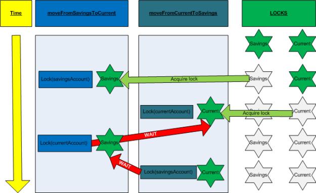 Diagram of a simple deadlock