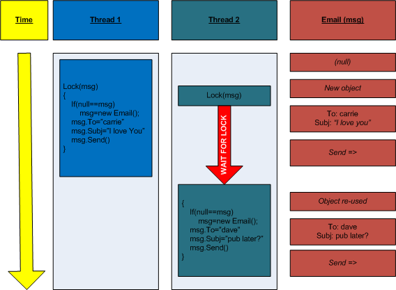 Diagram of a simple mutex operation
