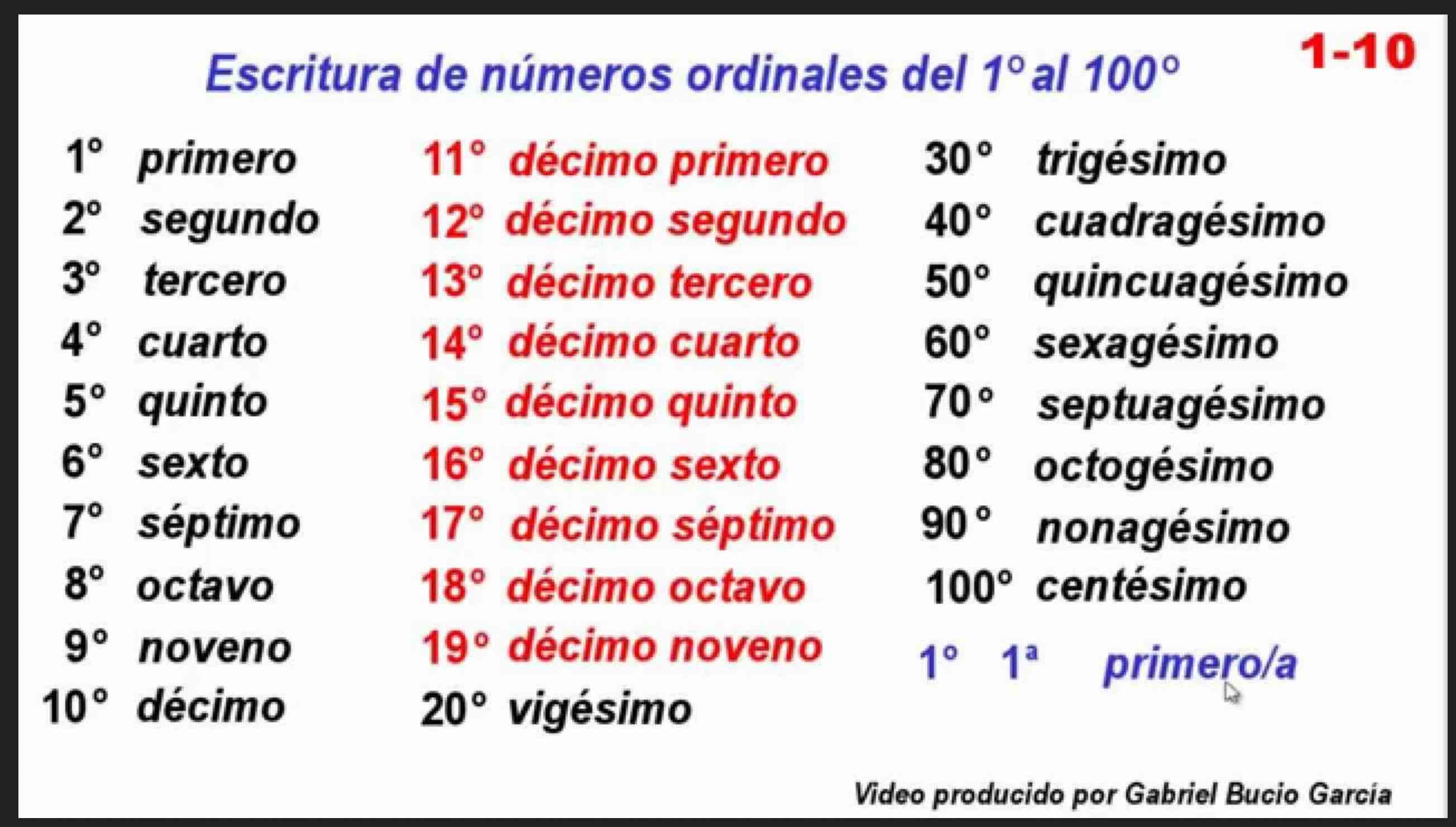 Ordinal Numbers Worksheet 1 100