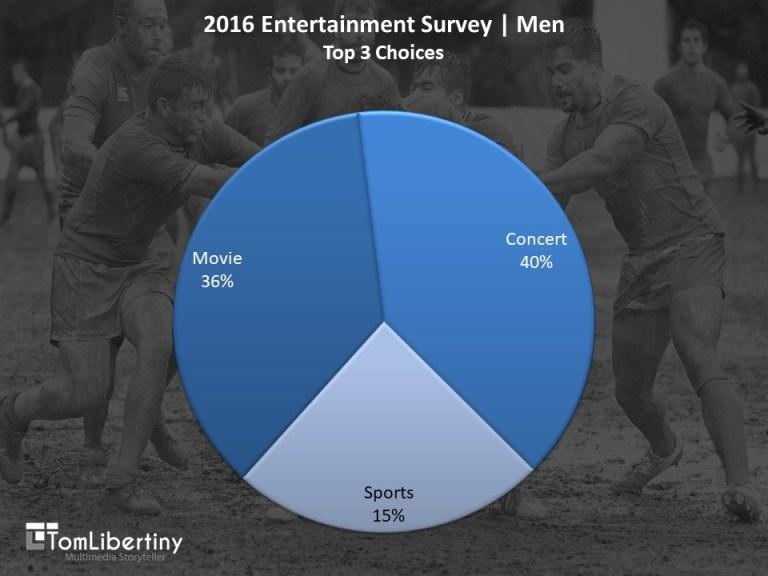 Chart 1 | 2016 Entertainment Survey | MenTop 3 Entertainment Choices Survey | Tom Libertiny