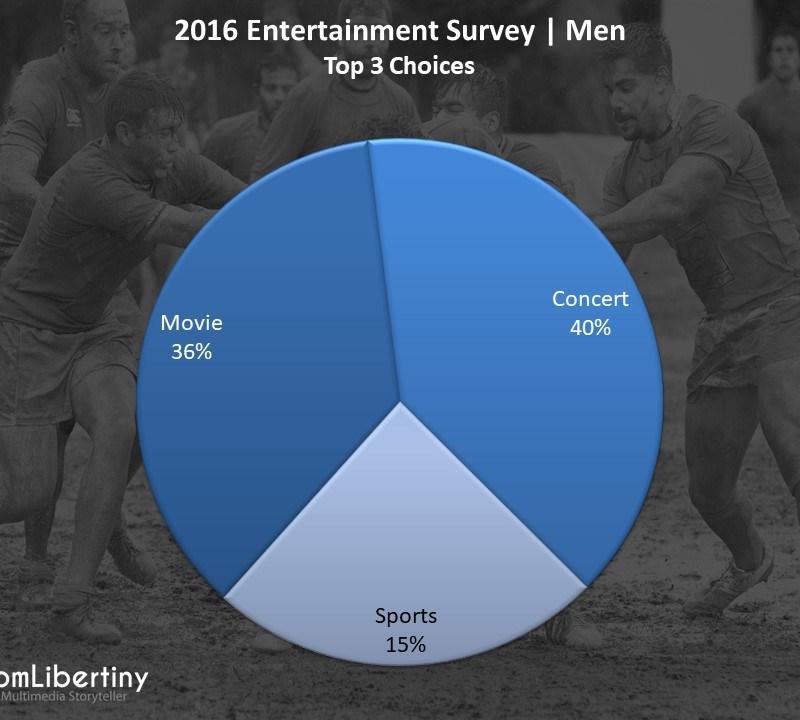 2016 Entertainment Survey   Men