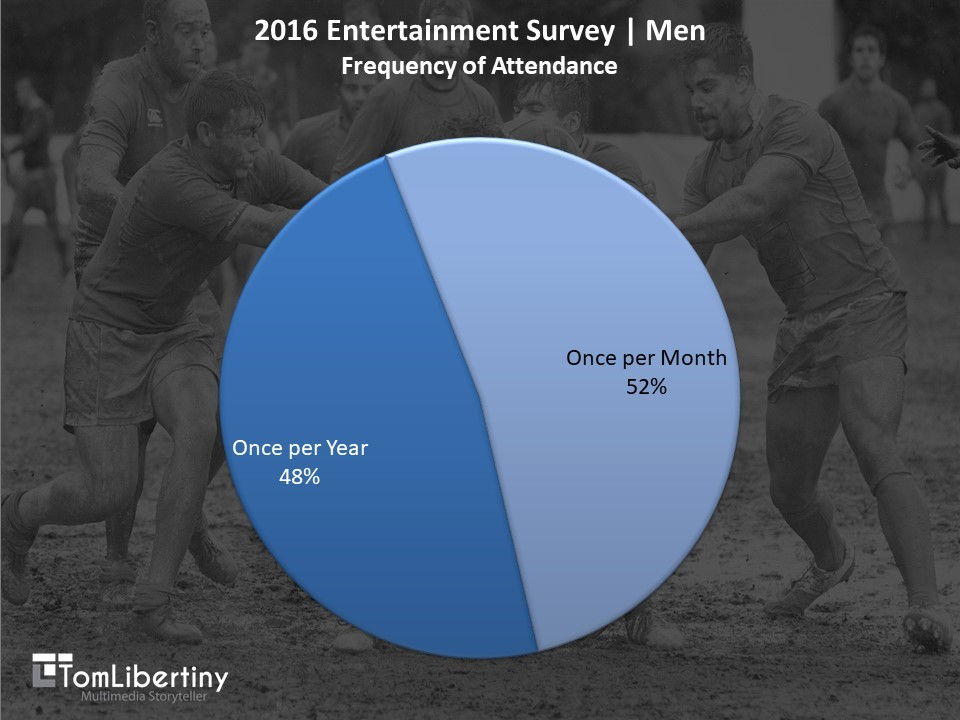 Chart 3 | 2016 Entertainment Survey | Men Frequency of Attendance Survey | Tom Libertiny