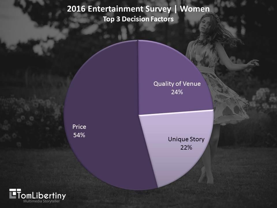 <strong>Chart 1</strong> | 2016 Entertainment Survey | Women<em>Top 3 Decision Factors</em> Survey | Tom Libertiny