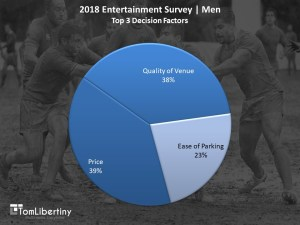 Chart 2 | 2018 Entertainment Survey | Men top 3 Decision Factors Survey | Tom Libertiny