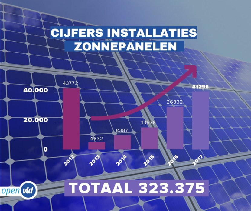 visual cijfers installaties zonnepanelen