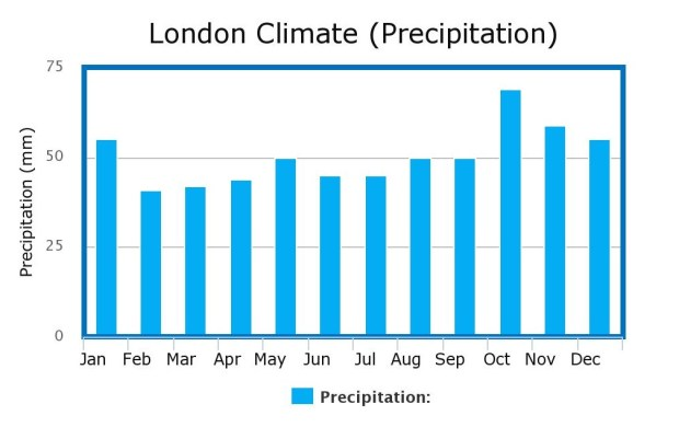 London Climate
