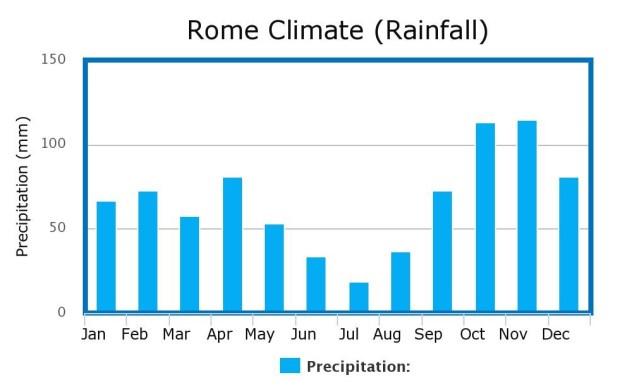 Rome Climate