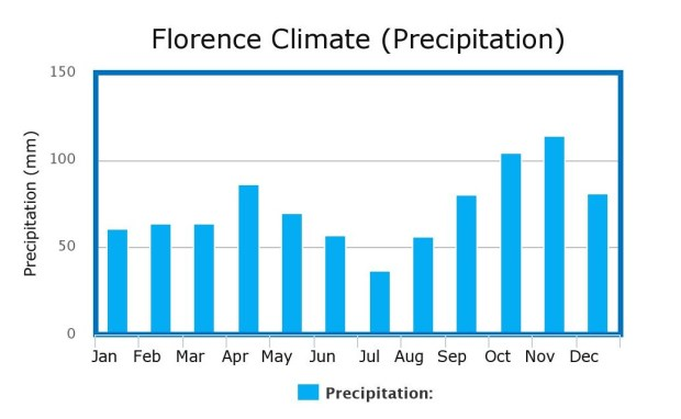 Florence Climate
