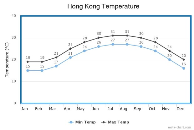 Hong Kong Temperature