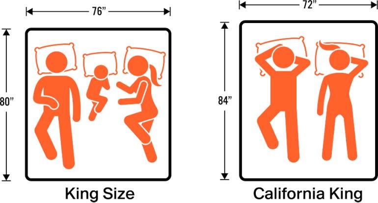 King Vs California King Complete Mattress Size Guide Comparison