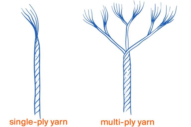 Single Ply Yarn vs Multi Ply Yarn