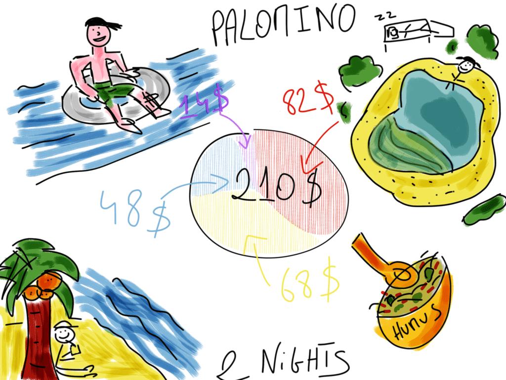 Cheap Caribbean Holidays Palomino Budget