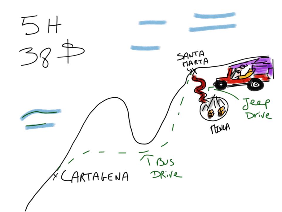Cartagena de Indias to Minca transport and budget