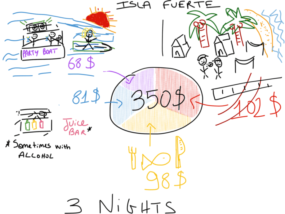 Cheap Caribbean Holidays Budget Isla Fuerte