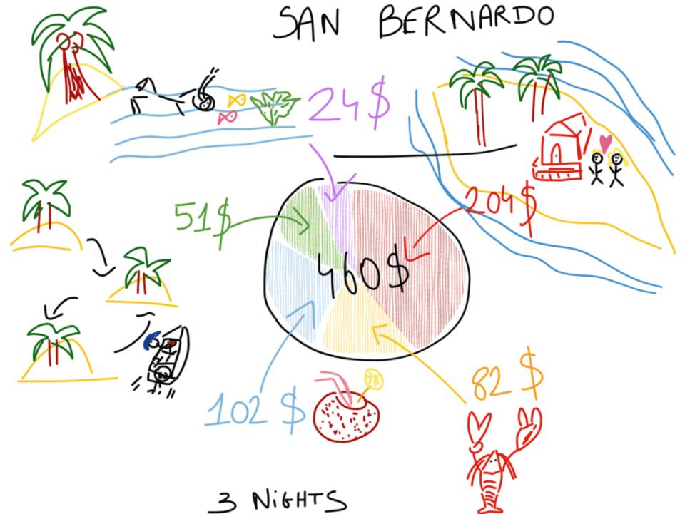 Cheap Caribbean Holidays San Bernardo Archipelago Budget