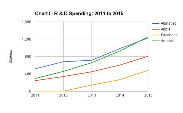 R D Spending