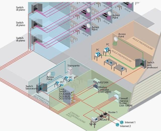2-jpg-3631b3e4ce3abf8c9e5533b4a1908c393 D-Link Образования, новых сетей для Страны новый