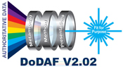 dodaf training