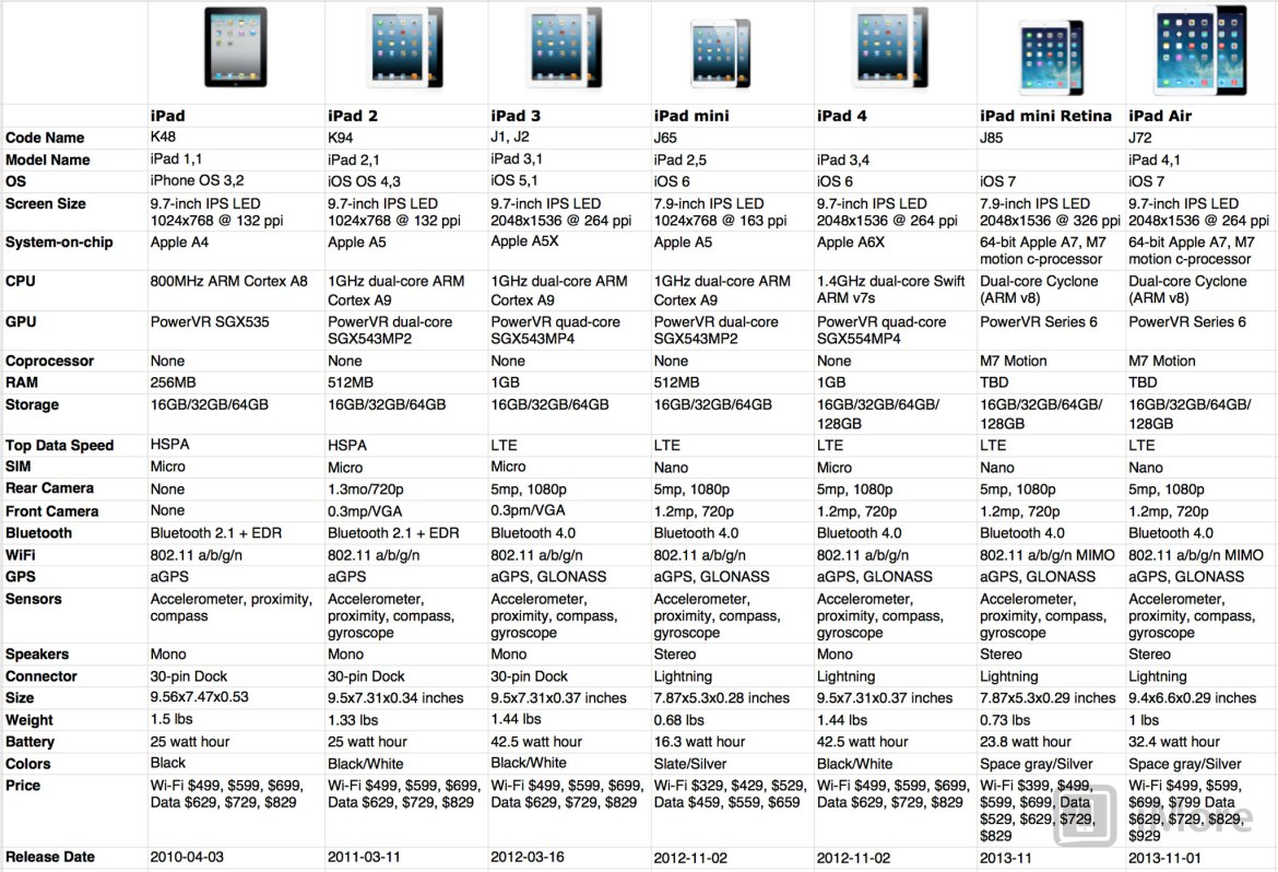 ipad_evolution_chart_2013_v2
