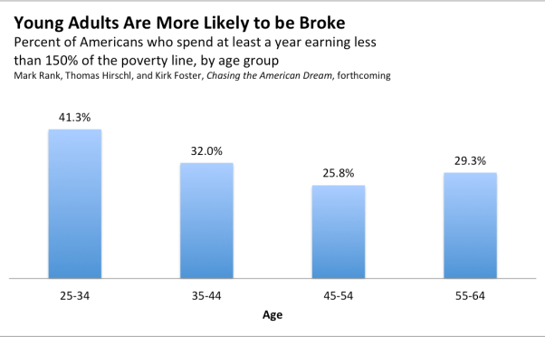 The Young And The Penniless: 25-35 Age Group Vulnerable To Poverty