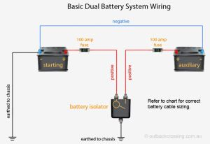 DUAL BATTERY AND CHARGING SOLUTIONS – Tonkin's InCar