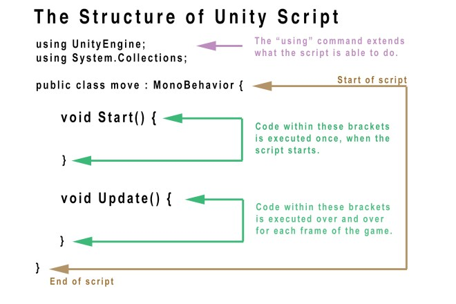 Image showing the structure of Unity Script